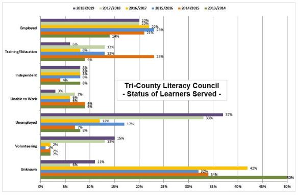 Learners Served (website chart)